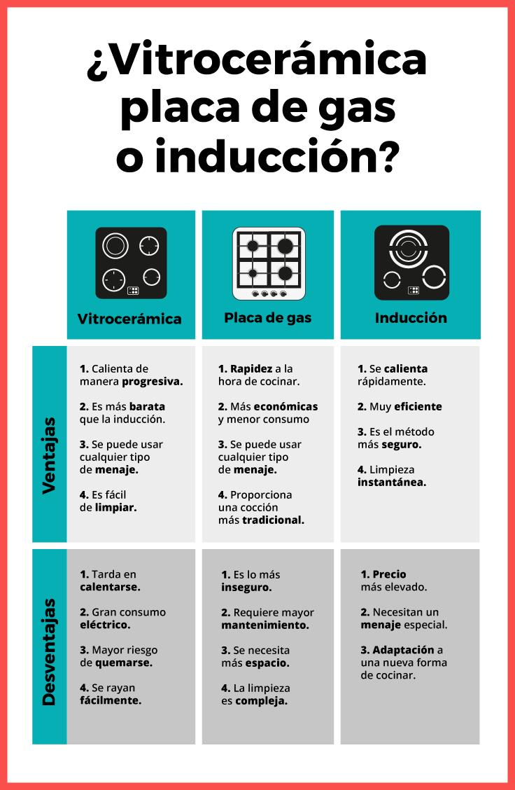 vitroceramica, gas o inducción